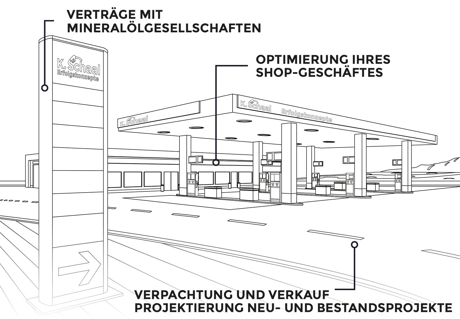 02Projektierung_Vorteile_schaal_Tankstelle